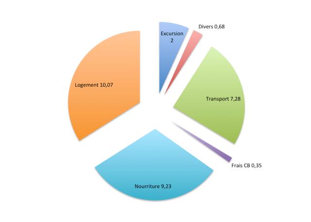 budget Thailande du sud