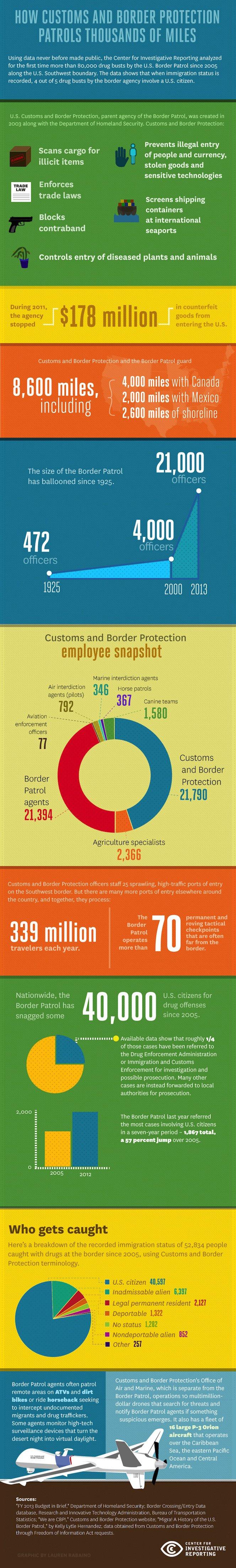 Citizens Infographic  photo