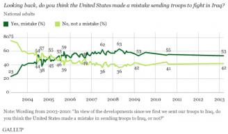 Gallup poll photo