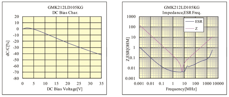 How to read a component datasheet graphs