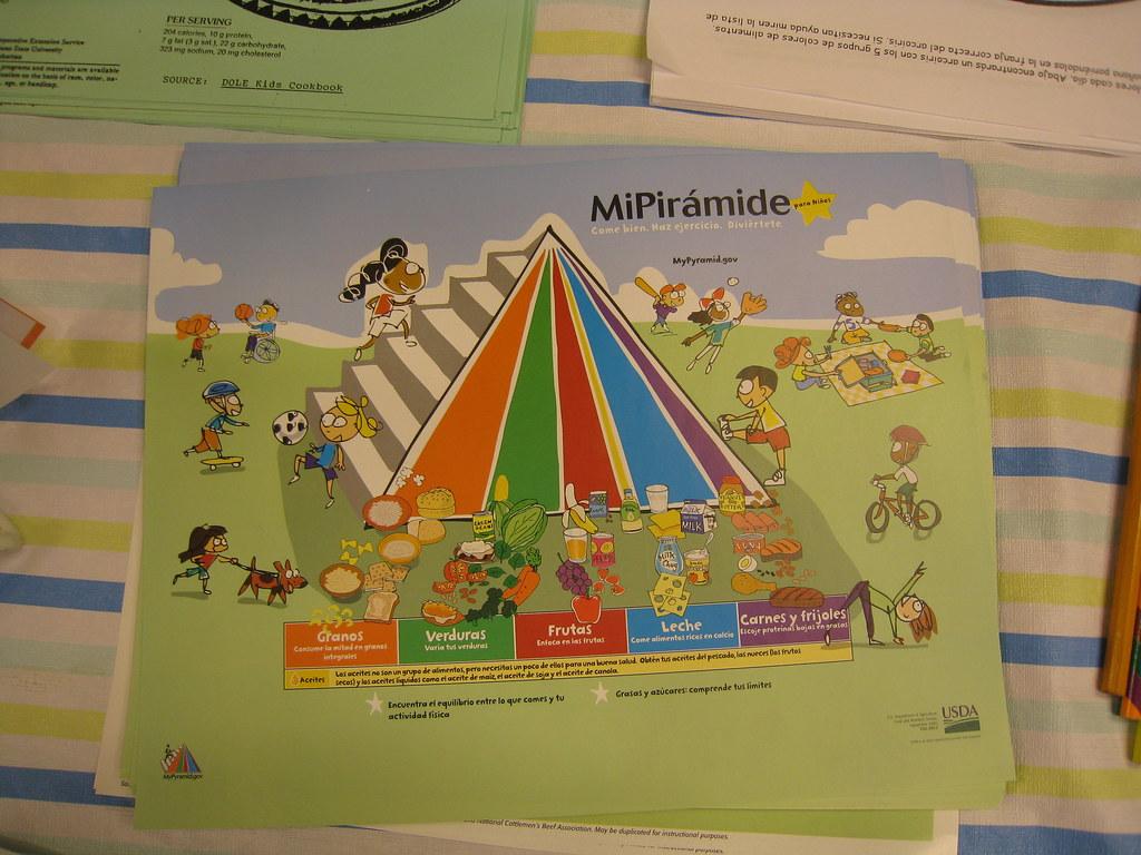 Mi Piramide The Food Pyramid In Spanish