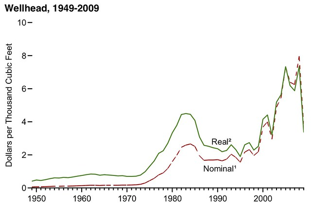 US Real Natural Gas Prices 1949-2009