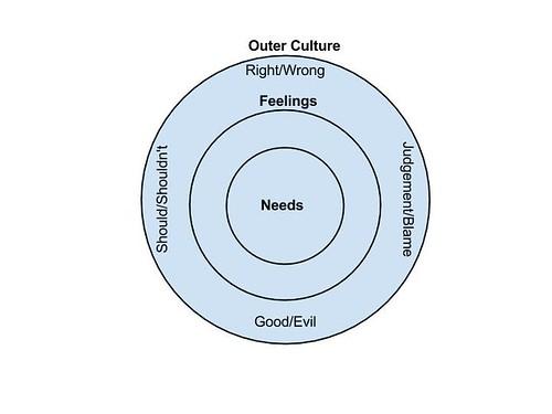 NVC Circle