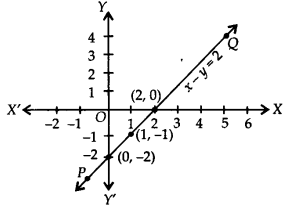 NCERT Solutions for Class 9 Maths Chapter 4 Linear Equations in Two Variables Ex 4.3 Q1C