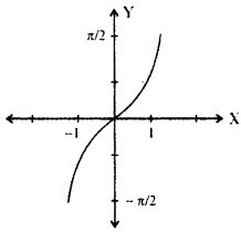 Plus Two Maths Chapter Wise Previous Questions Chapter 2 Inverse Trigonometric Functions