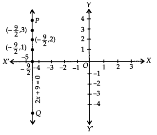 NCERT Solutions for Class 9 Maths Chapter 4 Linear