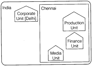 Informatics Practices Class 12 Important Questions Chapter 1 Computer Networking 10