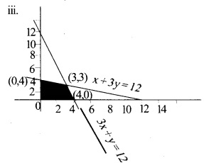 Plus Two Maths Chapter Wise Previous Questions Chapter 12 Linear Programming 8