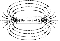 NCERT Solutions for Class 10 Science Chapter 13 Magnetic