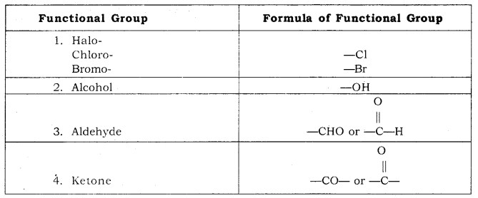 Carbon and its Compounds Class 10 Notes Science Chapter 4 17