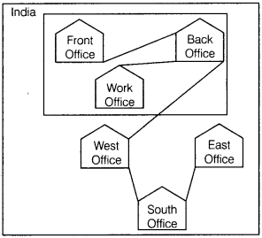 Informatics Practices Class 12 Important Questions Chapter 1 Computer Networking 35