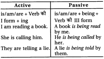 RBSE Class 6 English Grammar Passive Voice 5