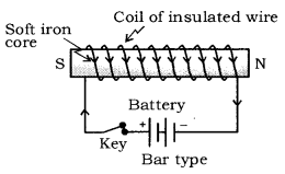 Magnetic Effects of Electric Current Class 10 Notes Science Chapter 13 8
