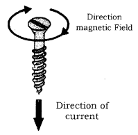 Magnetic Effects of Electric Current Class 10 Notes Science Chapter 13 5