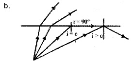 Plus Two Physics Chapter Wise Previous Questions Chapter 9 Ray Optics and Optical Instruments 21
