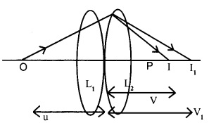 Plus Two Physics Chapter Wise Previous Questions Chapter 9 Ray Optics and Optical Instruments 22