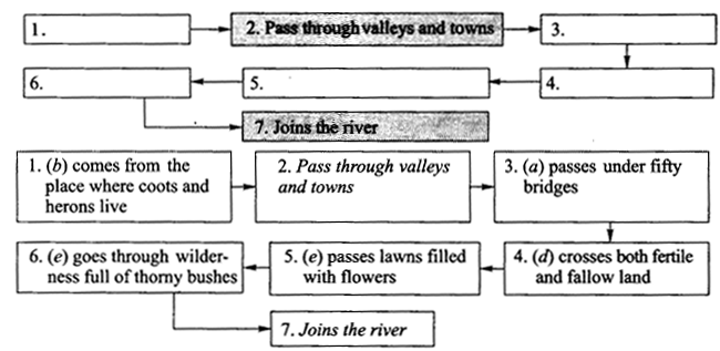 NCERT Solutions for Class 9 English Literature Chapter 6 The Brook 4