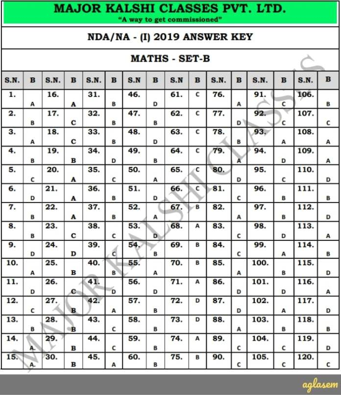 NDA Mathematics Answer Key 2019 Set B (21 Apr 2019 Exam