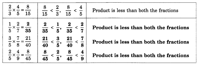 Fractions and Decimals Class 7 Notes Maths Chapter 2 16