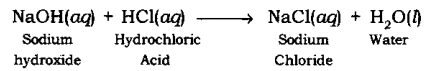Chemical Reactions and Equations Class 10 Notes Science Chapter 1 2