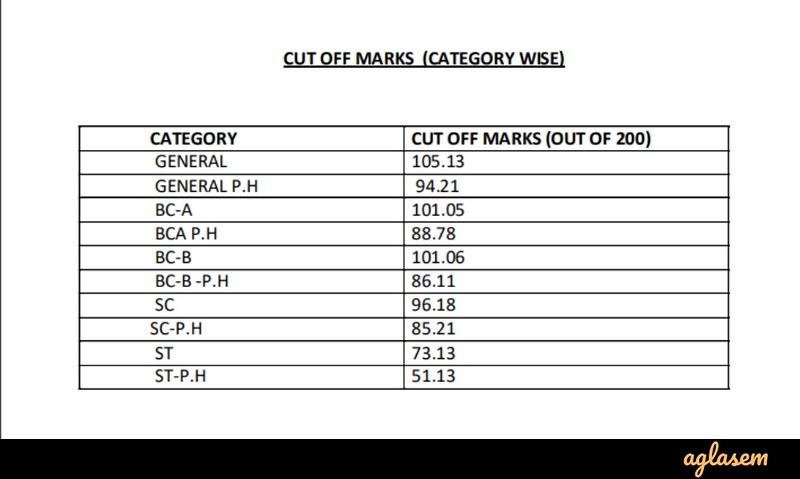 WBCS Cut Off