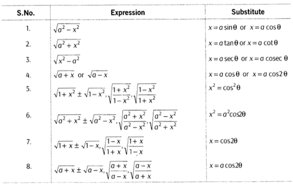 Inverse Trigonometric Functions Class 12 Notes Maths Chapter 2 4