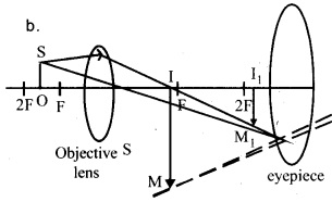 Plus Two Physics Chapter Wise Previous Questions Chapter 9 Ray Optics and Optical Instruments 17