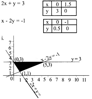 Plus Two Maths Chapter Wise Previous Questions Chapter 12 Linear Programming 7