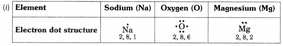 NCERT Solutions for Class 10 Science Chapter 3 Intext Questions p49 Q1