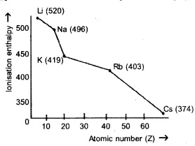 Plus One Chemistry Chapter Wise Previous Questions Chapter