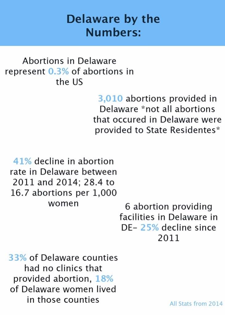 Delaware abortion info-graph