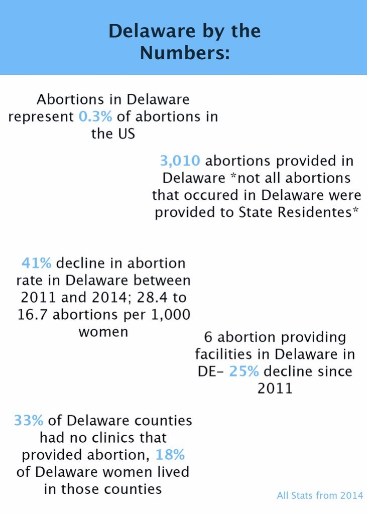 Delaware abortion info-graph