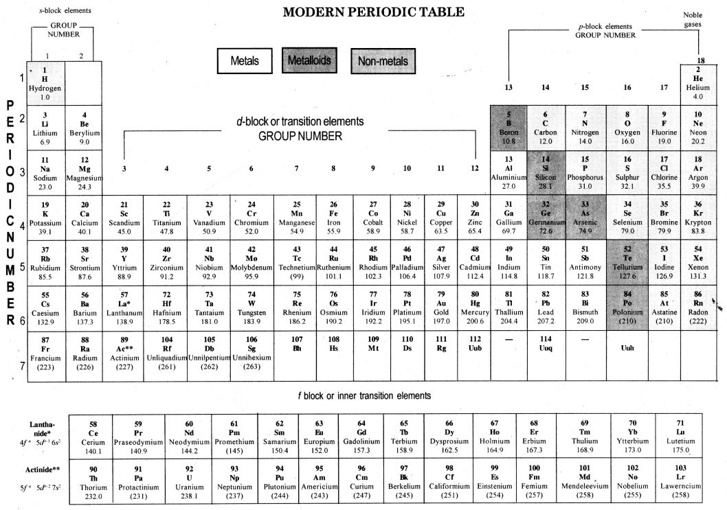 Periodic Classification of Elements Class 10 Notes Science Chapter 5 4