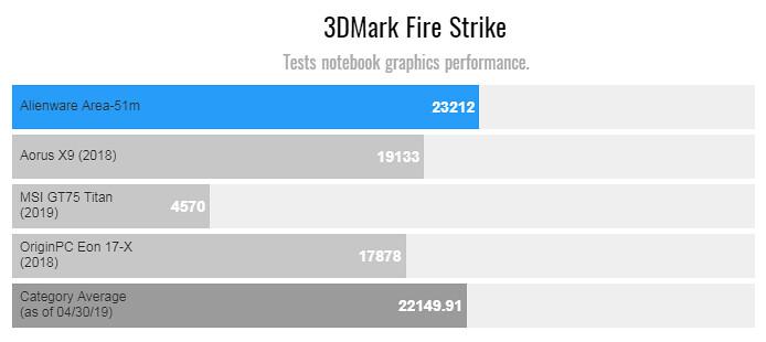 test 3d mark