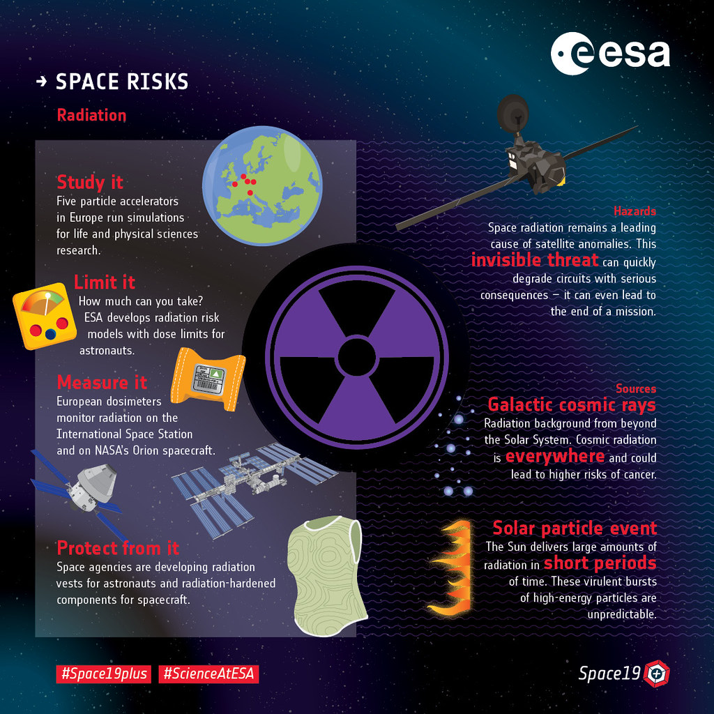 Space Risks Fighting Radiation