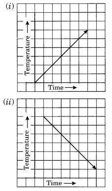 NCERT Solutions for Class 8 Maths Chapter 15 Introduction to Graphs Q7