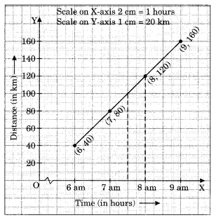 NCERT Solutions for Class 8 Maths Chapter 15 Introduction to Graphs Ex 15.3 Q1.4