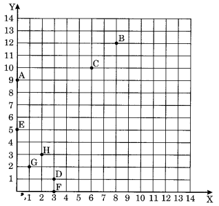 Introduction to Graphs Class 8 Extra Questions Maths Chapter 15 Q2