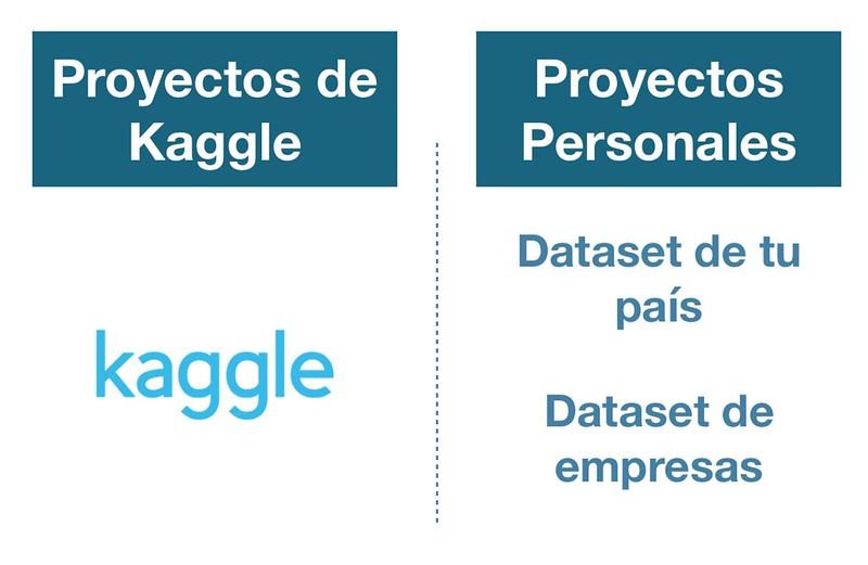 Puedo trabajar con Kaggle