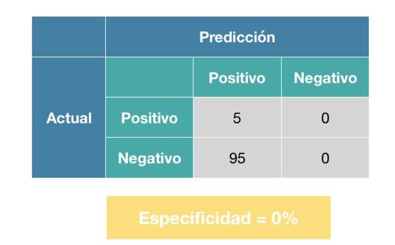 Errores clasificación 5