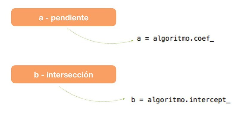 Scikit Learn Regresión Lineal 1