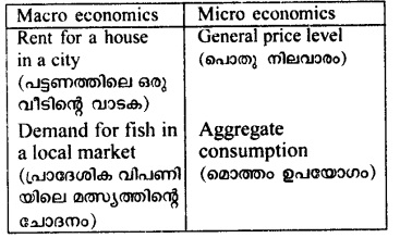 HSSlive Plus Two Microeconomics Chapter Wise Previous Questions Chapter 1 Introduction 7