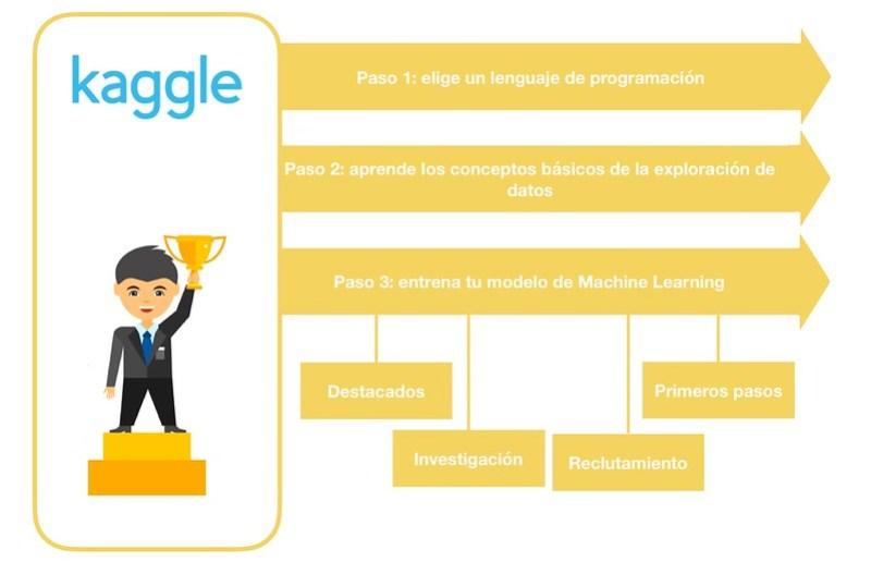 Todo lo que tienes que saber de Kaggle