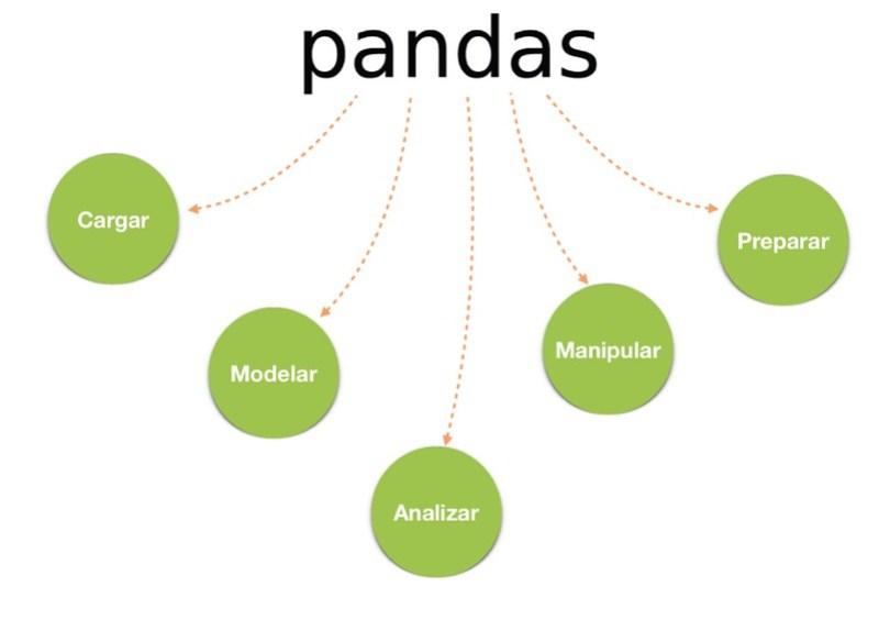 Pandas teoría 2