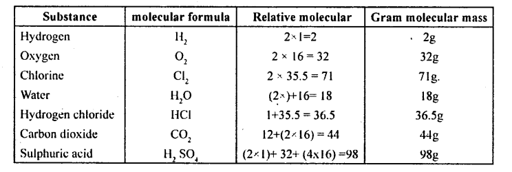 KSEEB Solutions for Class 8 ScienceChapter 4 Atoms and Molecules 9