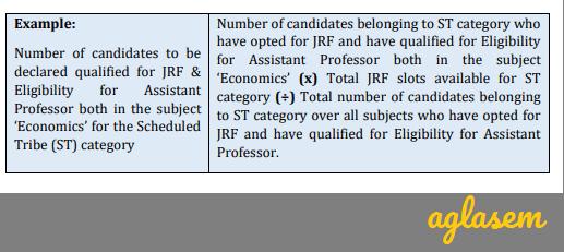 UGC NET 2019 Result