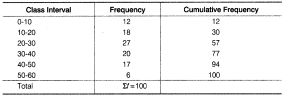 Statistics for Economics Class 11 NCERT Solutions Chapter 5 Measures of Central Tendency 3