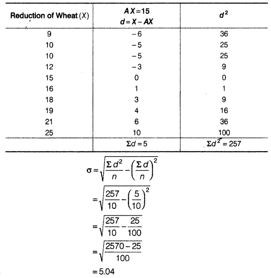 Statistics for Economics Class 11 NCERT Solutions Chapter 6 Measures of Dispersion 11
