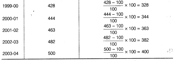 Statistics for Economics Class 11 NCERT Solutions Chapter 8 Index Numbers 11