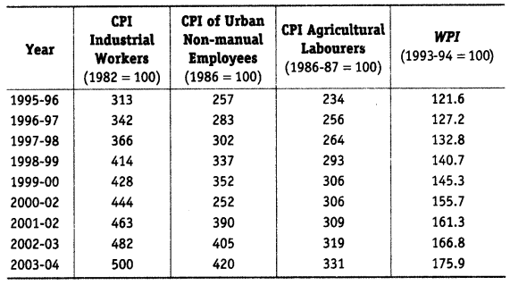 Statistics for Economics Class 11 NCERT Solutions Chapter 8 Index Numbers 9